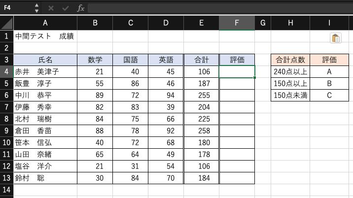 もとの表データの図